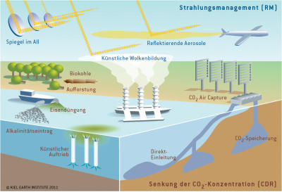 geoengineering_schaubild_kiel_earth_institute_400x273